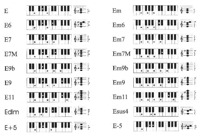 Pin By Marty Guderian Stevenson On Guitar Fretboard Chords Scales