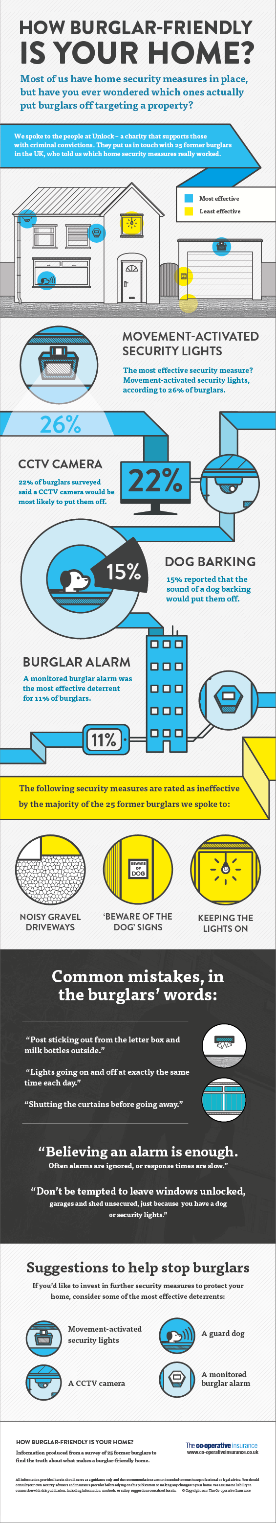 How Burglar Friendly is Your Home