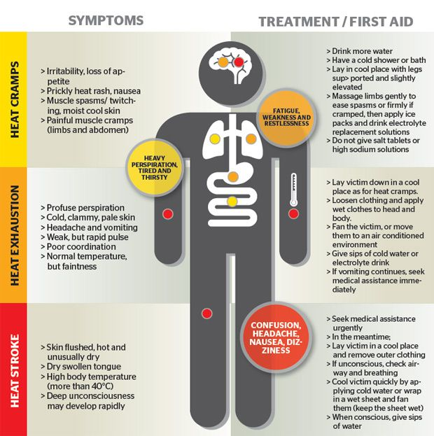 Image result for heat exhaustion vs heat stroke poster