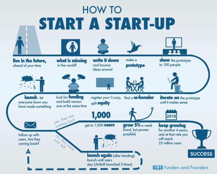 Actionable Infographic Guide On How To Start A Startup Based On An  Eponymous Essay By Paul Graham, Re Interpreted By Anna Vital