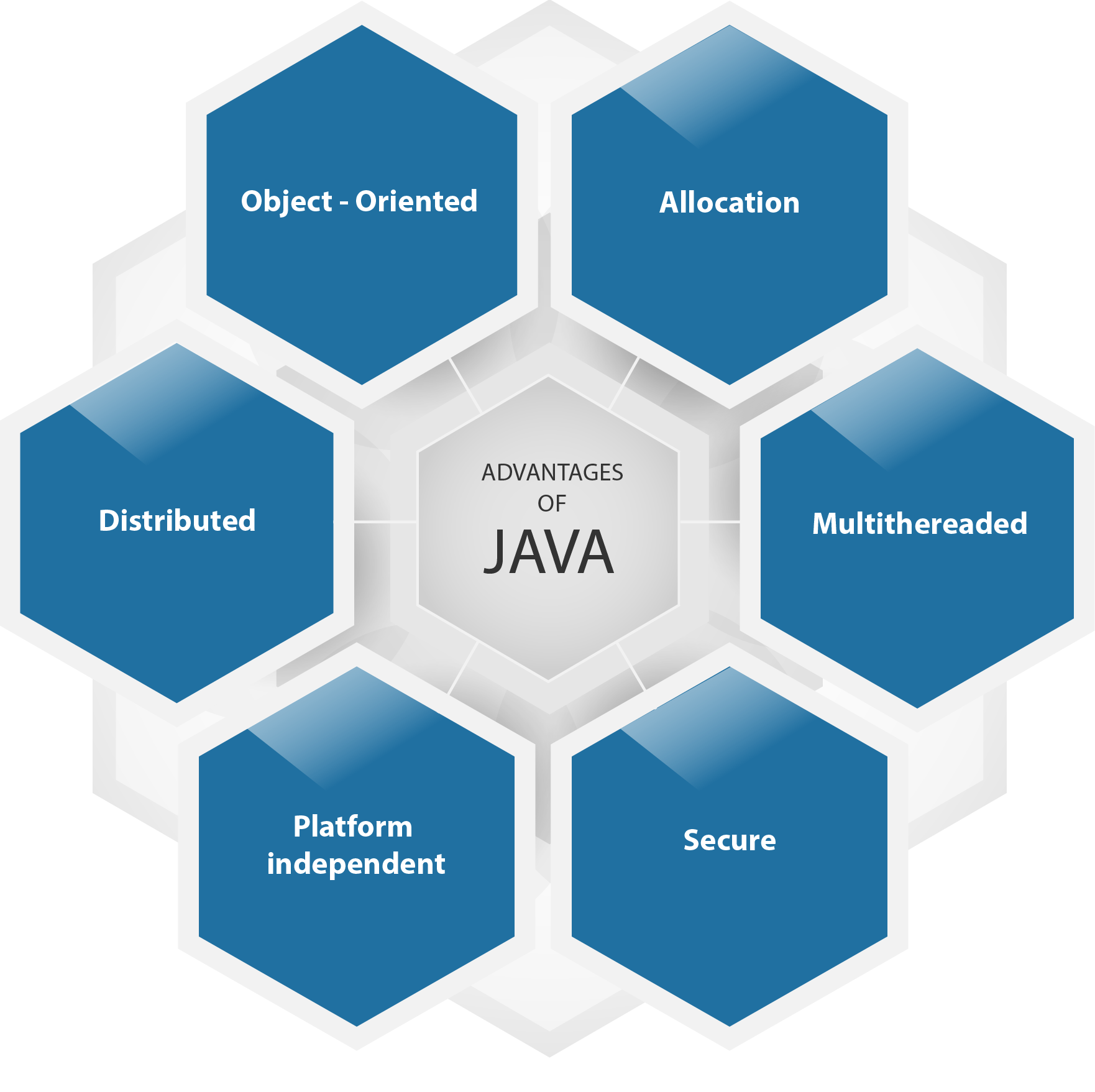 Java Enterprise application, Web design trends, Object