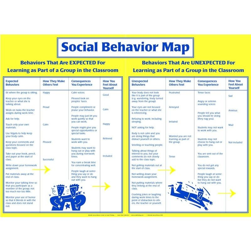 Social Behavioral maps | Social Thinking at School | Social skills ...
