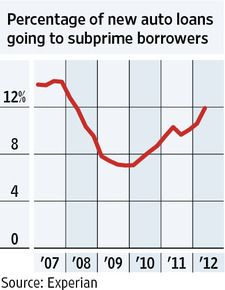 Vital Signs Chart More Auto Loans Going To Subprime Borrowers