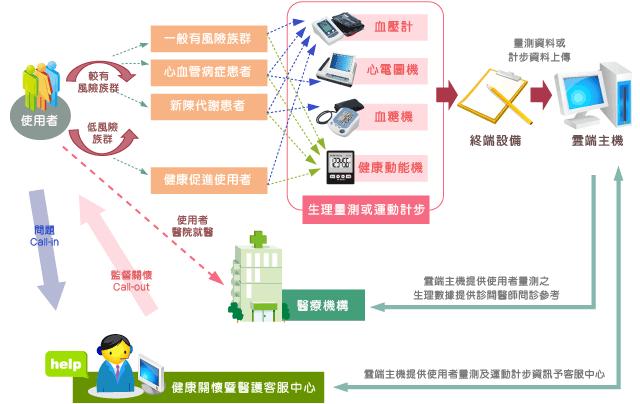 資拓宏宇國際股份有限公司 - 臺北市政府遠距健康照護服務系統 | Saas. Map screenshot. Map