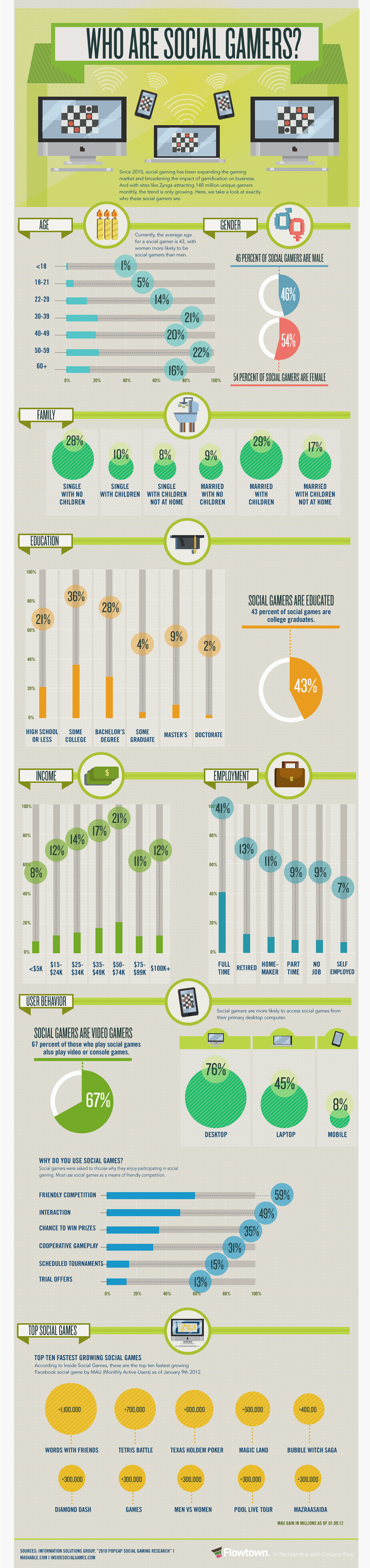 #infographics ---> 54% of social gamers are female. http://gamificationnation.com/