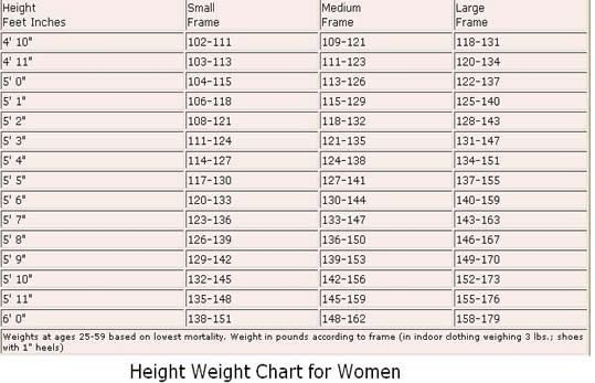 Average Weight According To Height  Fitness    Workout