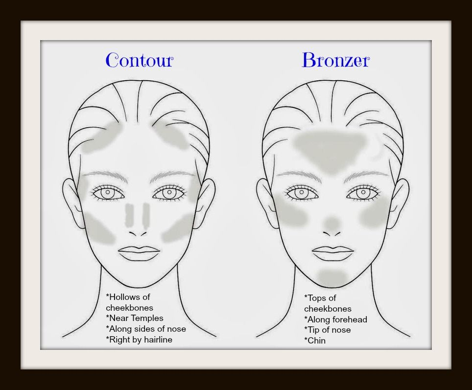Contour vs Bronzer:  Is it the same thing?  NO!   Placement is key to successful contouring and bronzing.  Beachfront bronzer by Younique is the perfect bronzer!