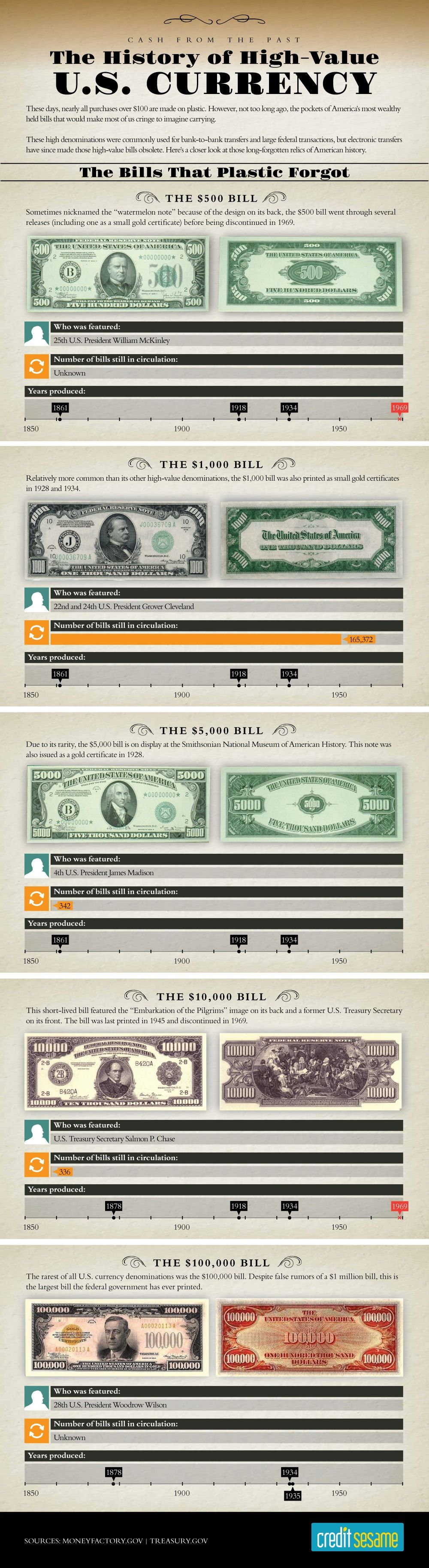 paper currency value United states currency value guide just remember that the two most important things that determine the value of paper money are rarity and condition.