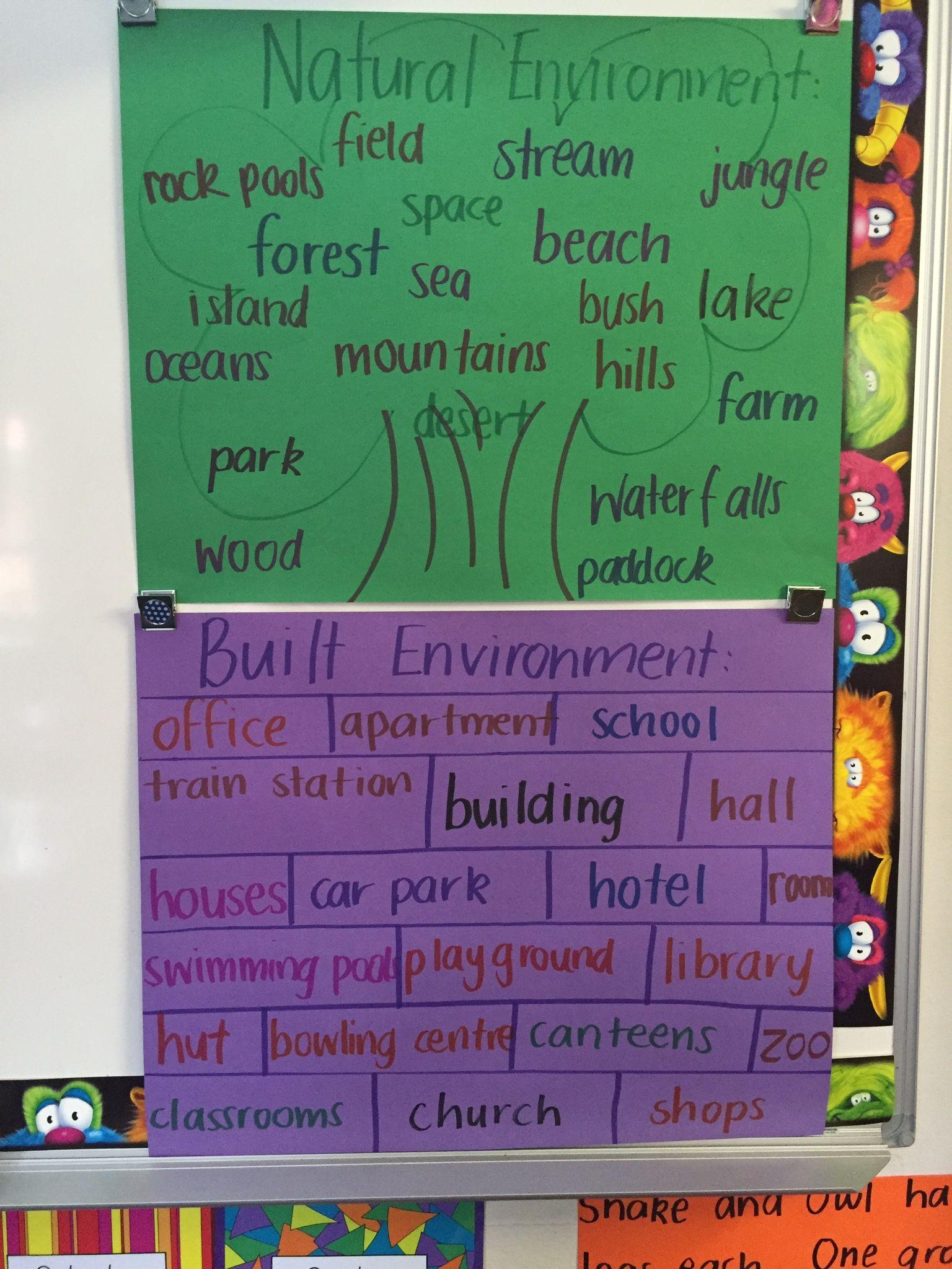 Natural And Built Environment Brainstorm Kindergarten