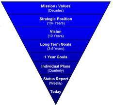 short term goal examples