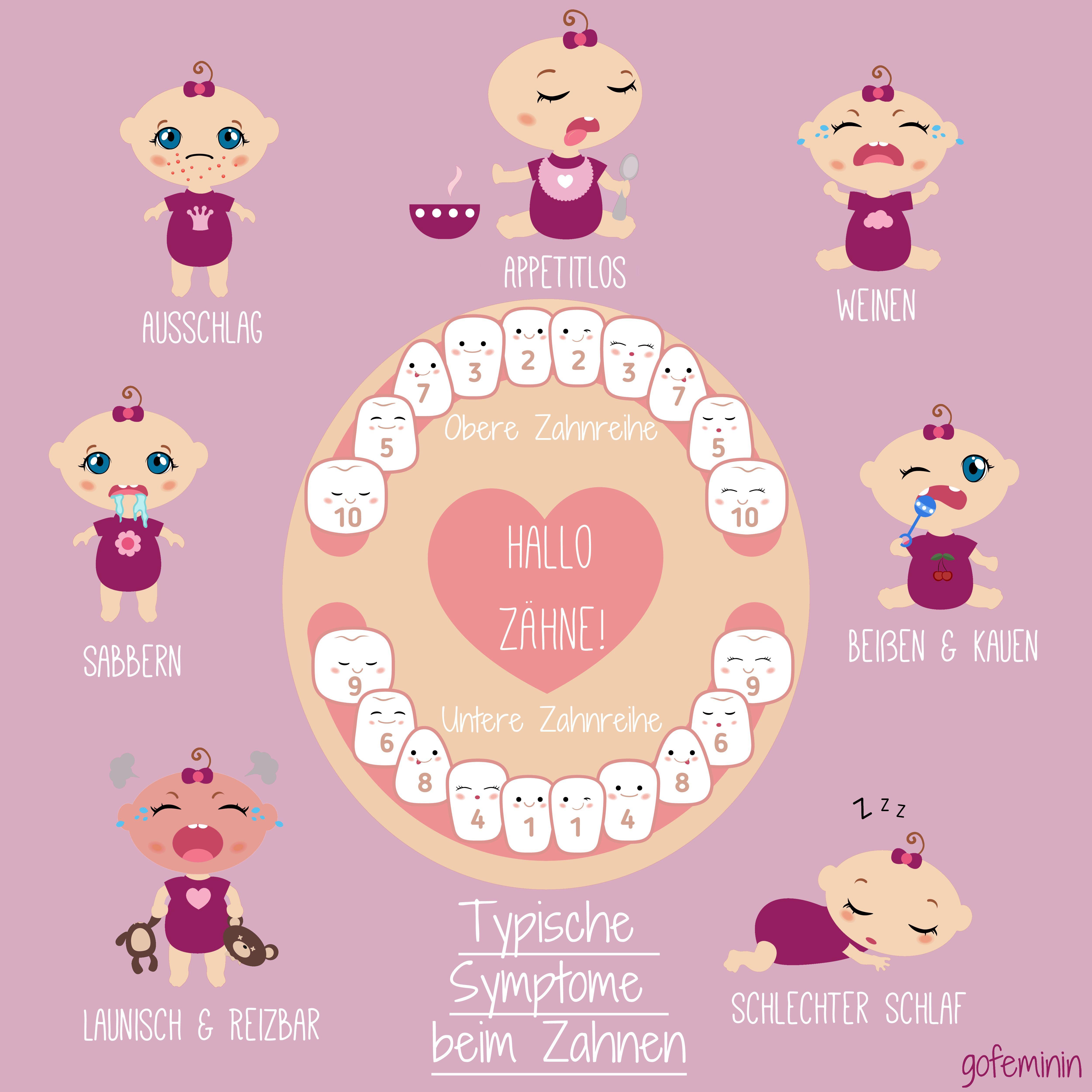 Babys erster zahn macht probleme schnelle hilfe beim zahnen familie eltern kind erziehung - Symptome coup de chaleur bebe ...