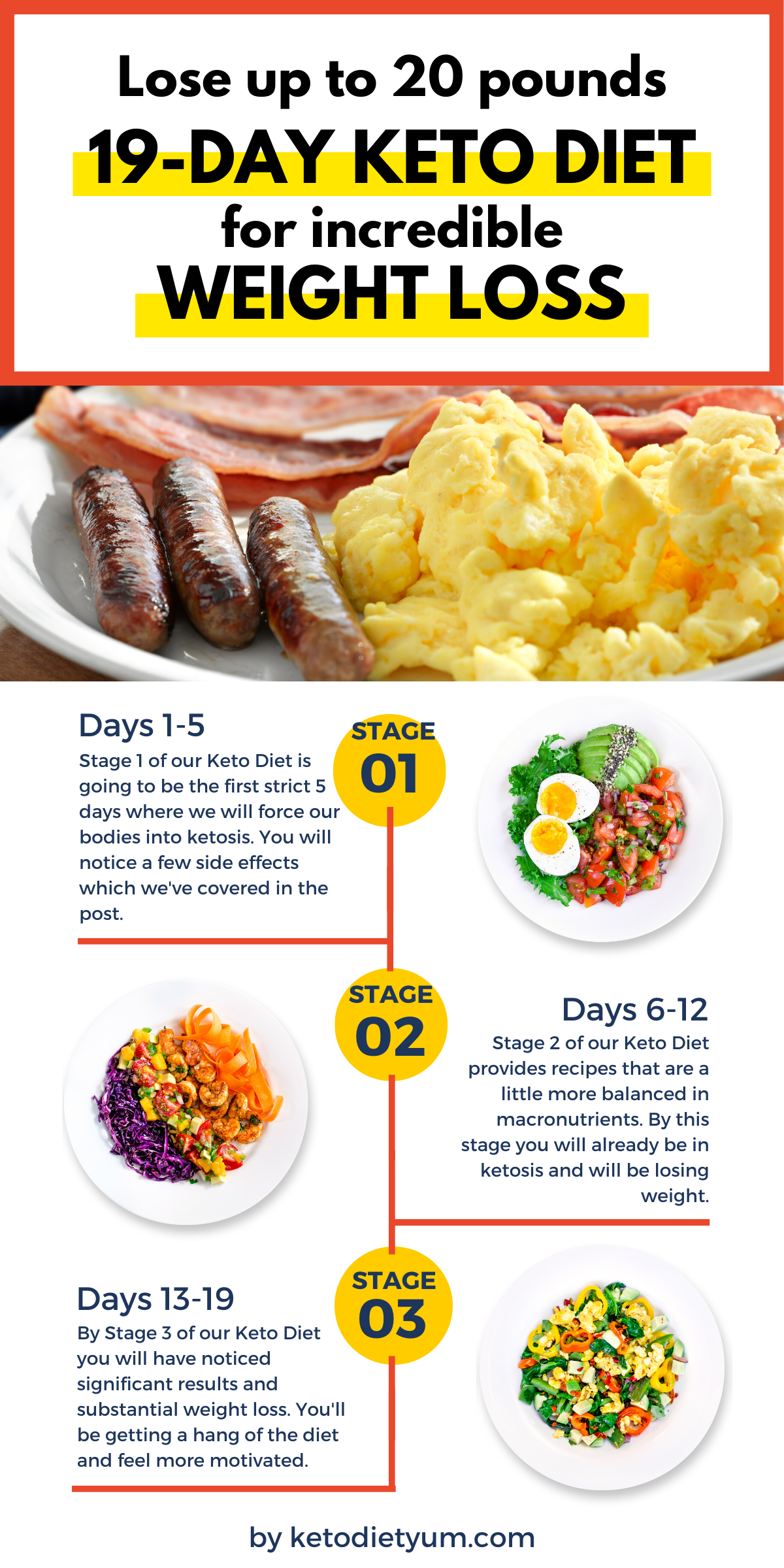 keto diet is it effective and how quick