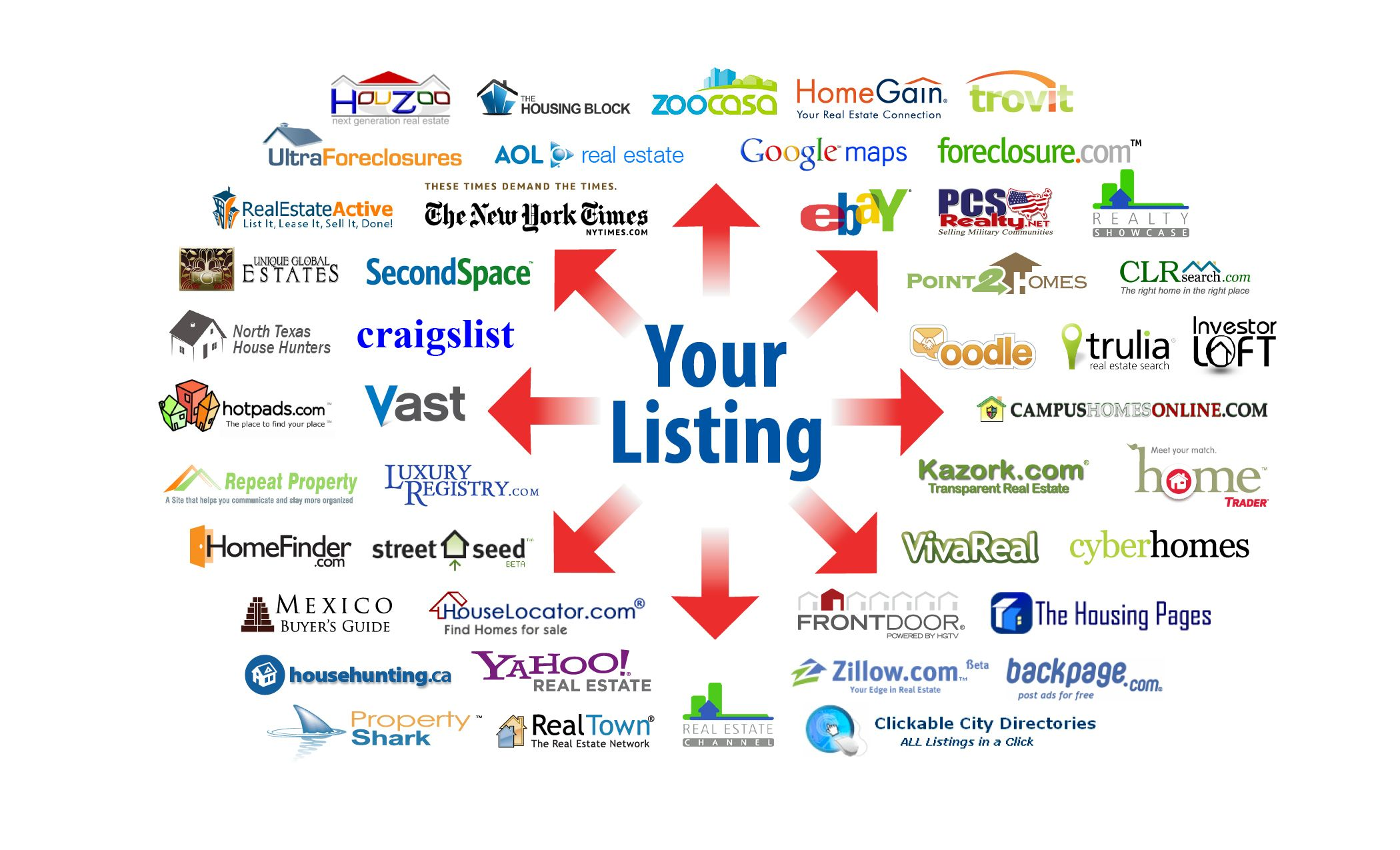 Where Do We Advertise Listing Syndication Property Management