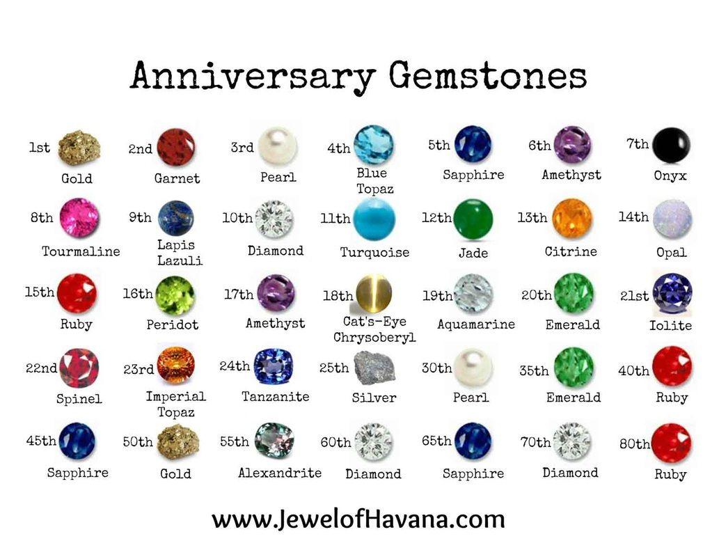 Anniversary Gemstone Gift Guide Gemstone Gifts Peridot And Amethyst Birth Stones Chart