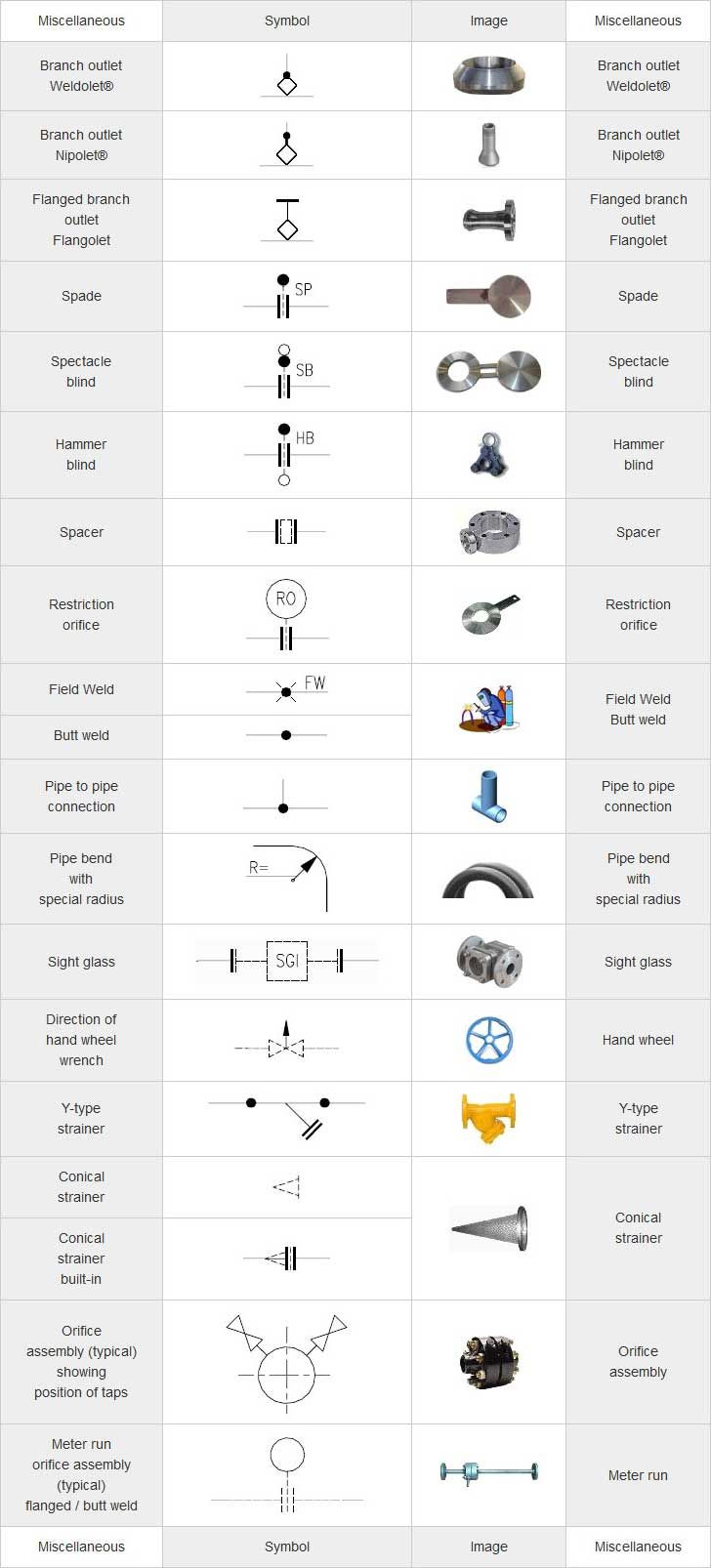 piping diagram symbols pictures