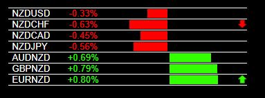 Today S Nzd Weakness And Live Trading Signals Trading Signals