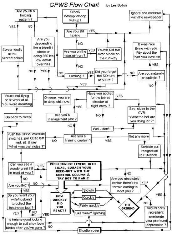 Maintenance Flow Chart Joke Having A Laugh Serious Lessons At