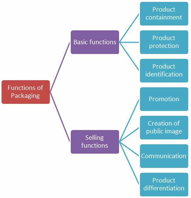 Project Management Policy Analysis Marketing Packaging Meaning