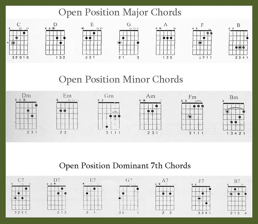 Learn Guitar Beginners Chords And Tips For Playing Music