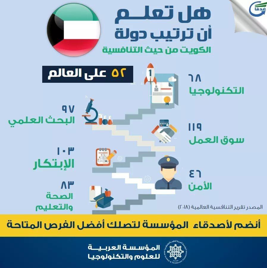هل تعلم سبب تأخر ترتيب الكويت 14 درجة في تقرير التنافسية العالمية عن العام الماضي الإجابة في الإنفوجراف التالي وللإنضمام Ghada Amer Map Map Screenshot