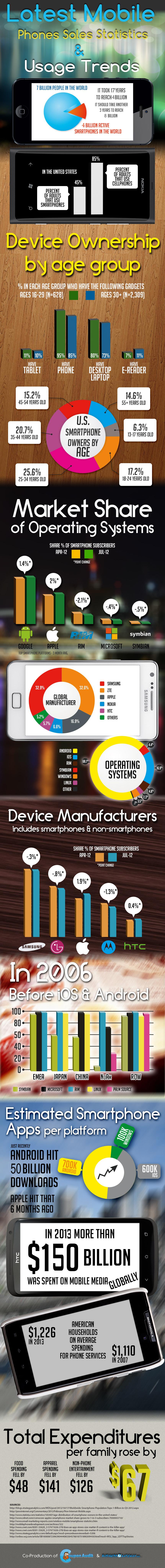 Latest Mobile Phones Sales Statistics & Usage Trends