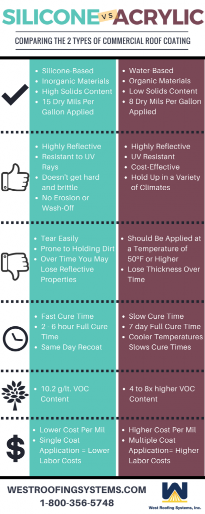 Silicone Vs Acrylic Commercial Roof Coatings Infographic Cleveland Ohio Commercial Roofing Contractor Commercial Roofing Roof Coatings Roof