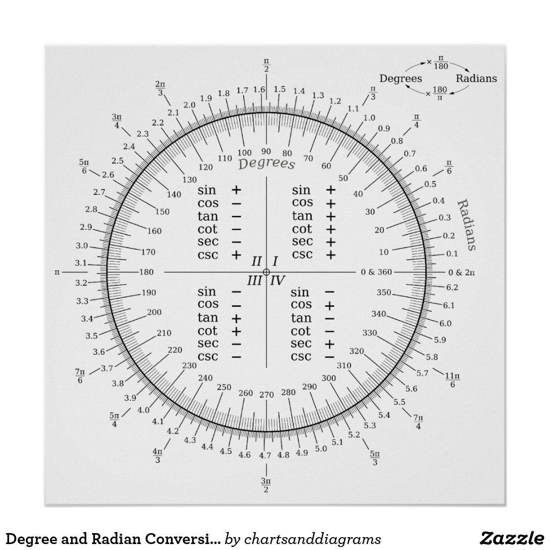 Degree And Radian Conversion Trigonometry Chart