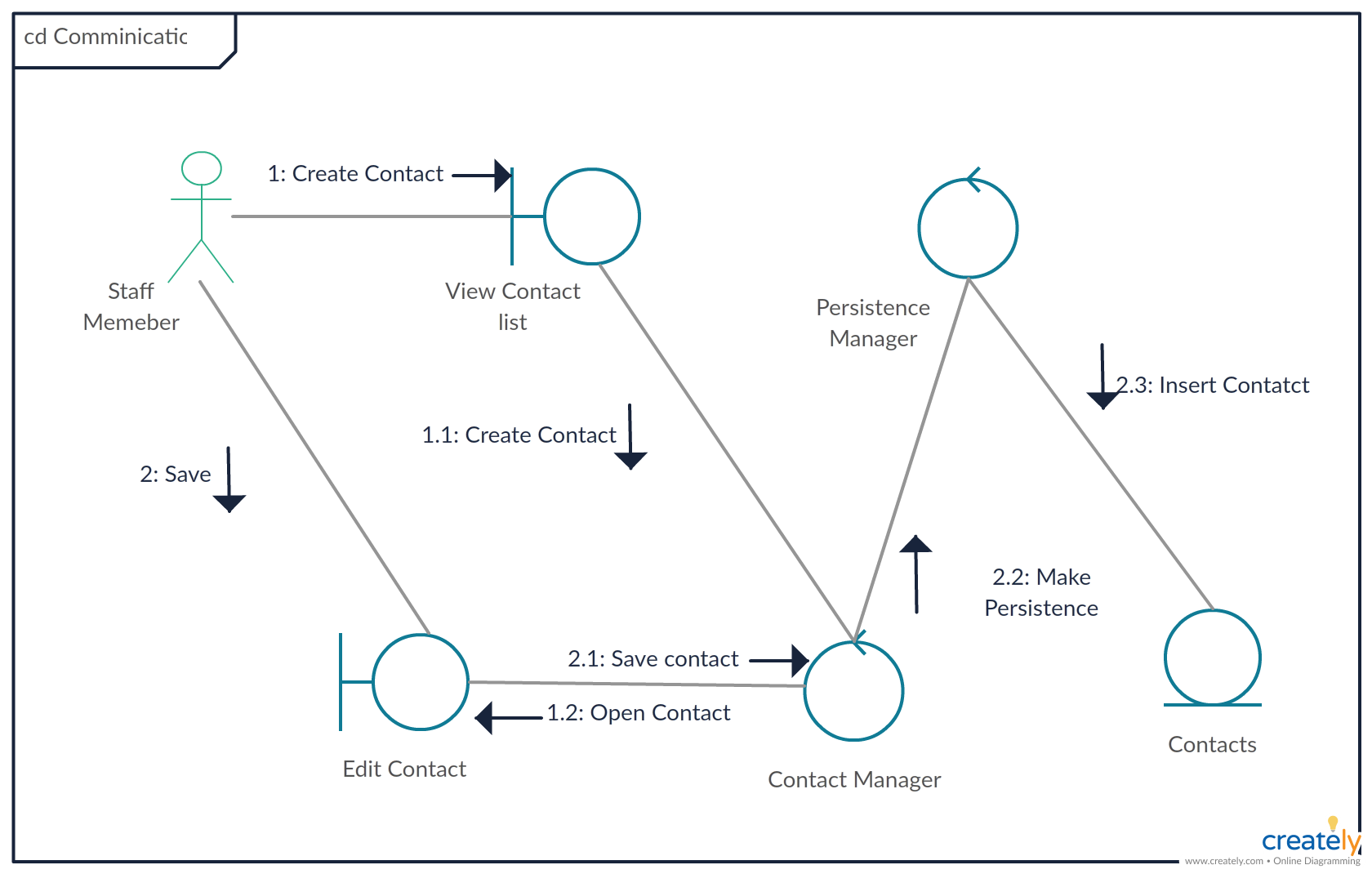 Communication diagram (called collaboration diagram in UML