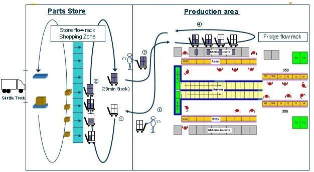 Engenharia de Produção: Mizusumashi