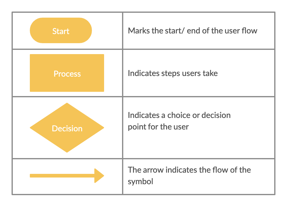 The Ultimate Guide To Making A User Flow Diagram Creately In 2020 User Flow User Flow Diagram Journals Books