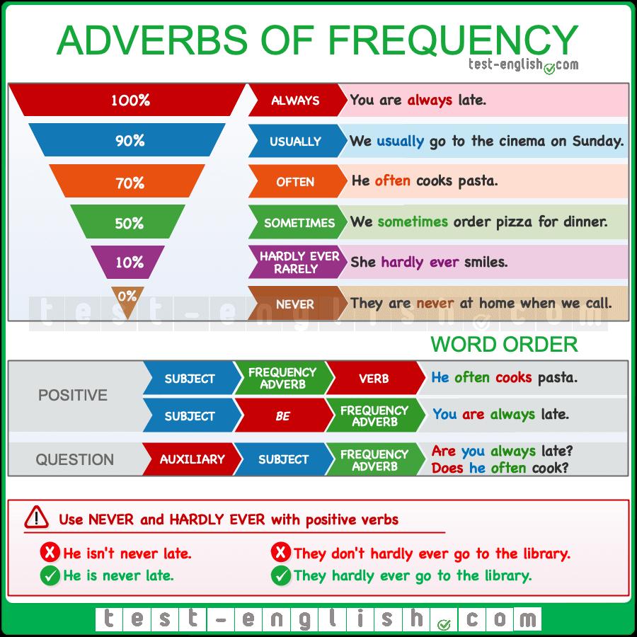 Adverbs Of Frequency Worksheet поиск в Google Como Aprender Ingles Basico Aprender Ingles En Casa Ingles Para Viajar