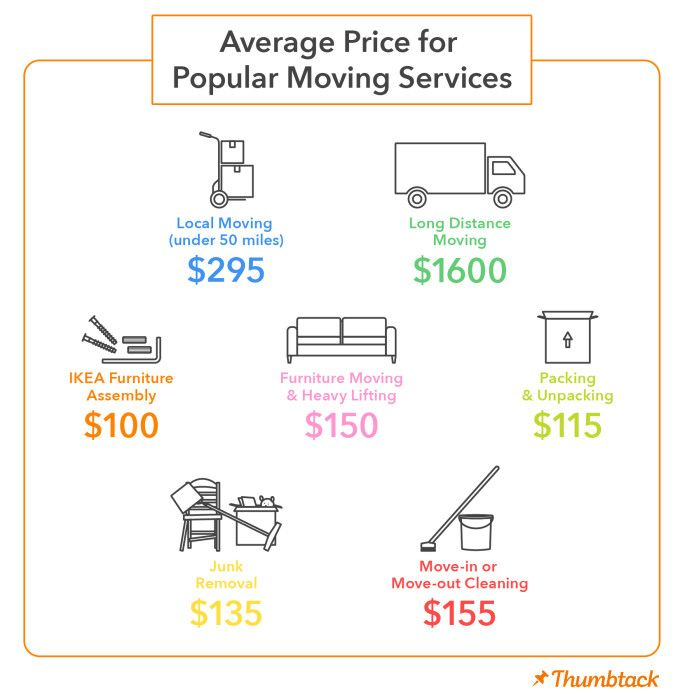 Pricing Guide-Moving Services