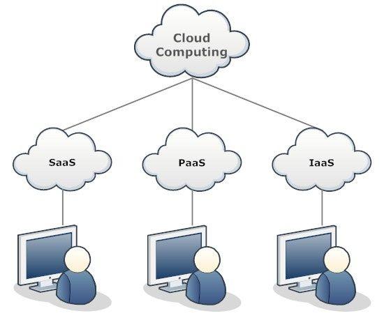Network Diagram Example  Cloud Computing  Network Diagrams