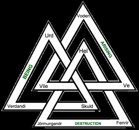 Yggdrasil Valknut Runes Viking Symbols Nordic Symbols Norse