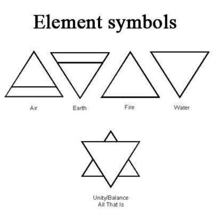 Element Symbols Tattoos Pinterest Symbols