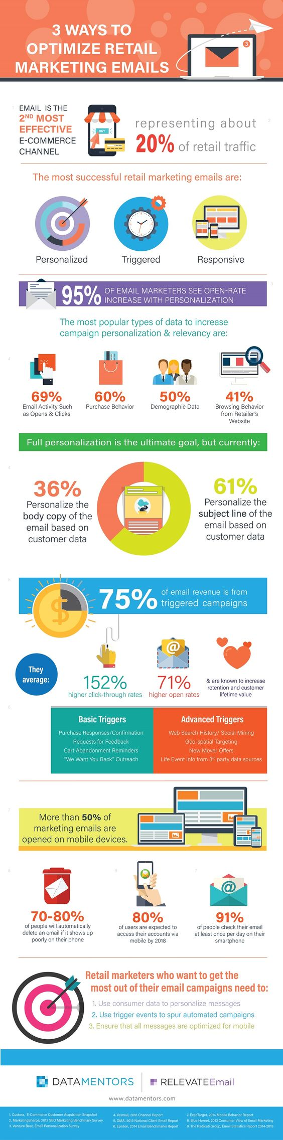 Ways To Optimize Retail Marketing Emails Although Email Has Been
