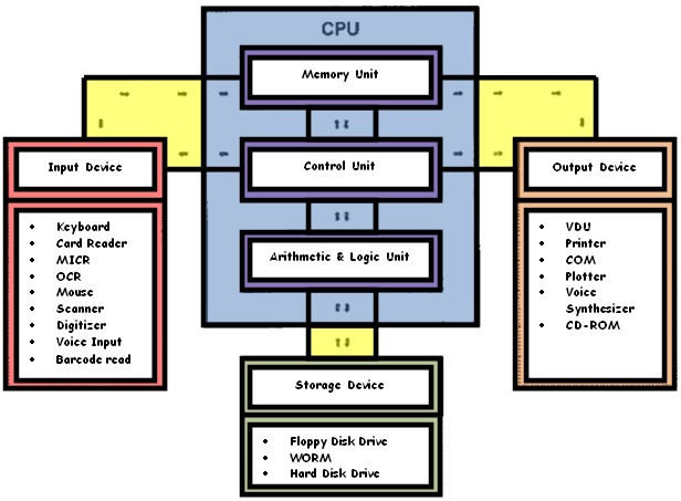 The Information Processing Cycle Of A Computer Performs