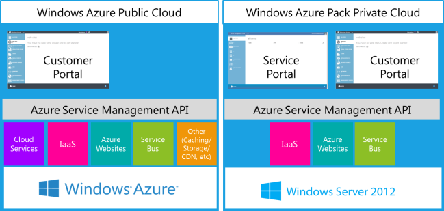 An Introduction To Windows Azure Pack With Three Use Cases Codeproject Use Case Windows Public Cloud