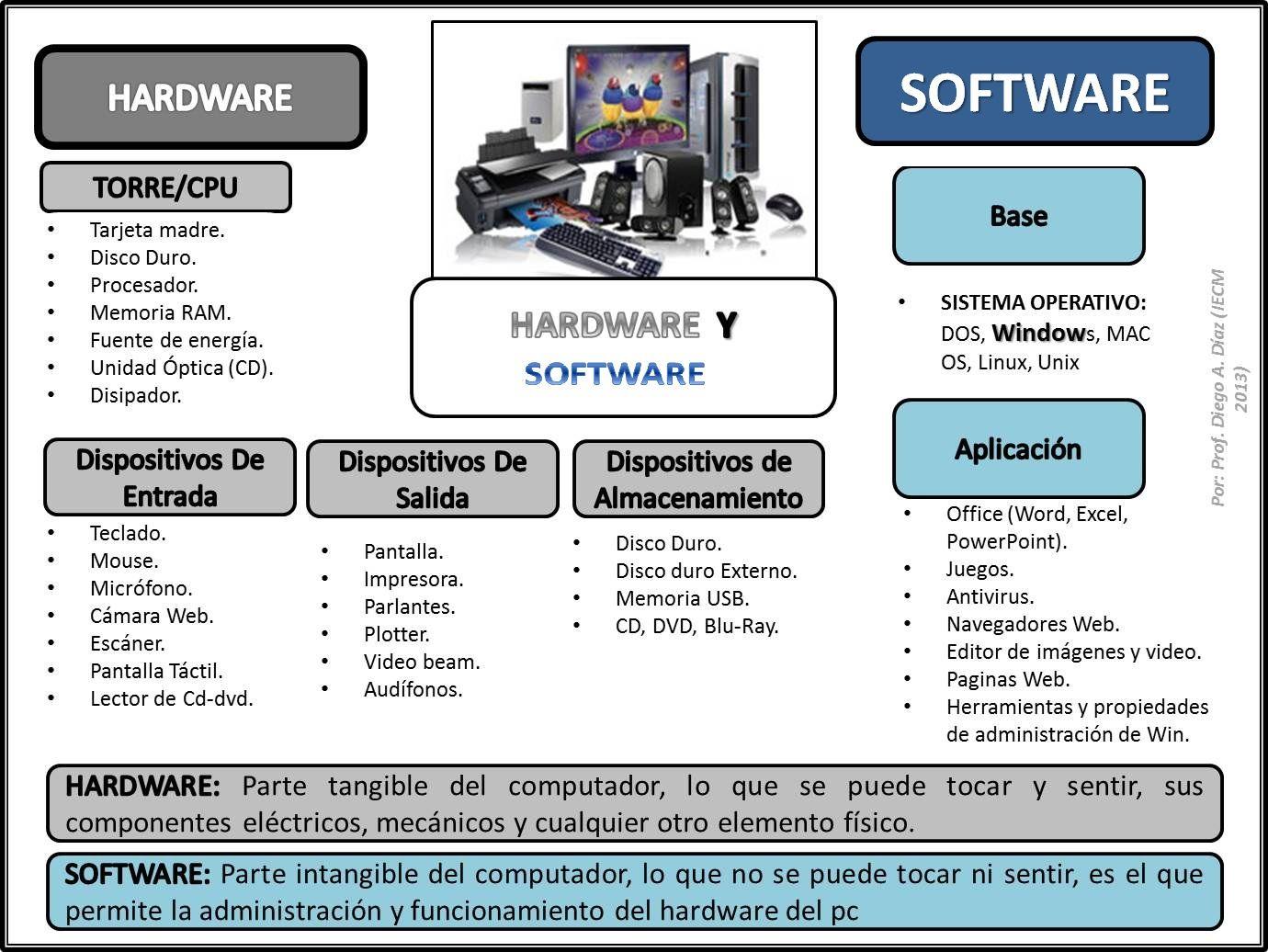 Con Esta Imagen Podras Diferenciar Entre Hardware Y Software Clase De Informatica Computadora Para Colorear Actividades Para Adolescentes