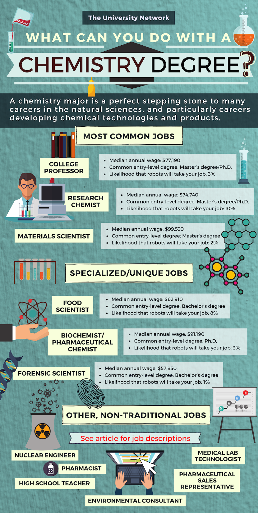 What Are The Career Paths For A Chemistry Major Click To Read Job Descriptions And See Full Details Caree Chemistry Jobs Chemistry Degree Teaching Chemistry