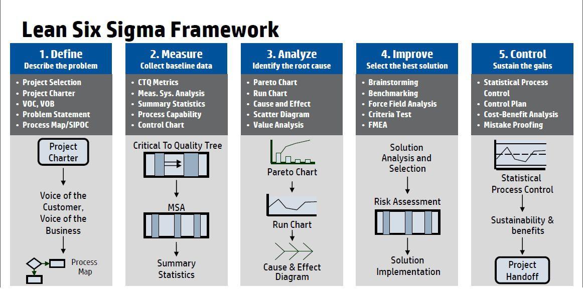 Lean Six Sigma Framework details Lean six sigma