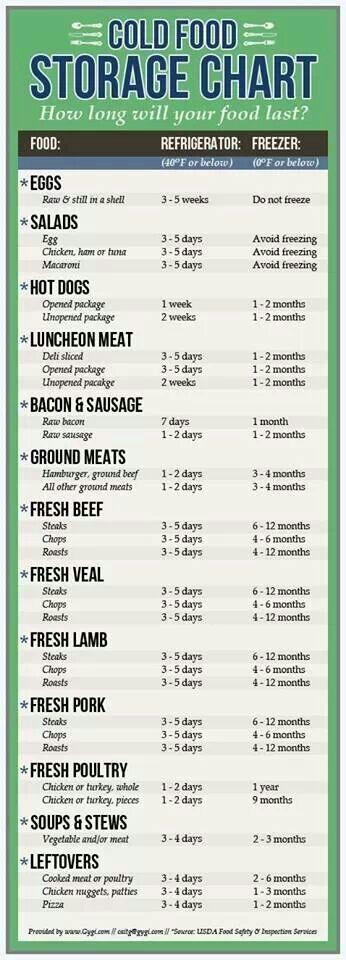 Cold Food Storage Chart How Long Does Food Last Foodstorage Howlong Freshfood Frozenfood Storedfood Fridgeshelfl Cold Meals Food Shelf Food Shelf Life