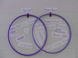 hula hoop venn diagram sivan mydearest co Venn Diagram with Lines Template Printable hula hoop venn diagram we used it on the floor then displayed it on
