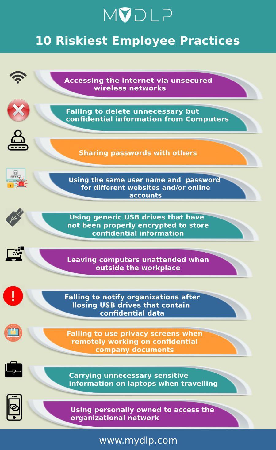 10 Riskiest Employee Practices Data Loss Data Loss Prevention Data