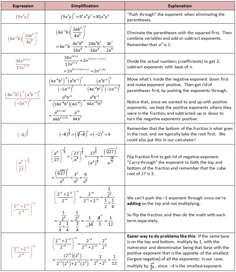Simplify Exponents Negative Exponents Fractional Exponents – Simplify Exponents Worksheet