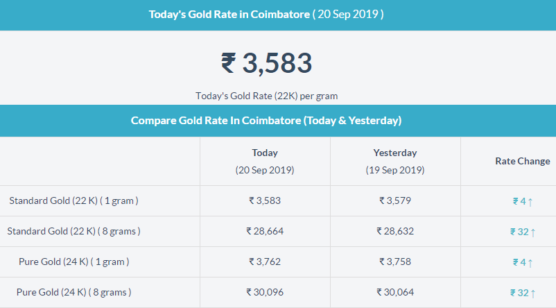 Today Gold Price In Coimbatore Gold Price In India Gold Rate Today Gold Rate