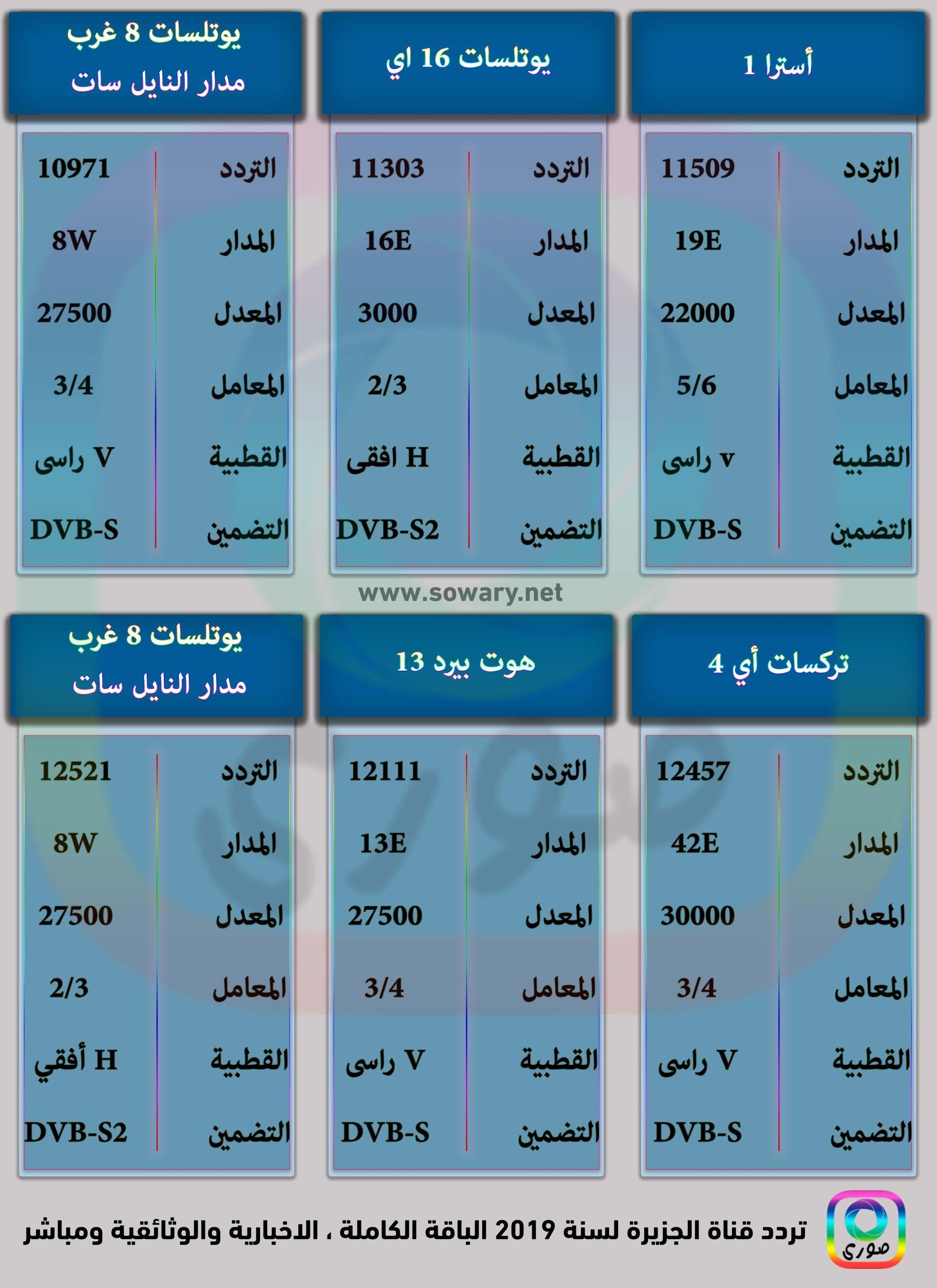 تردد قناة الجزيرة 2019 نايل سات Periodic Table Dubai