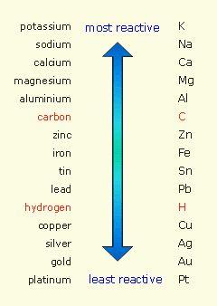 Reactivity series of metals with hydrogen carbon included reactivity series of metals with hydrogen carbon included urtaz Images
