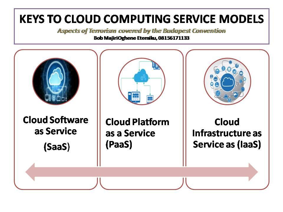 Key To Cloud Computing Service Platform Essays Essay