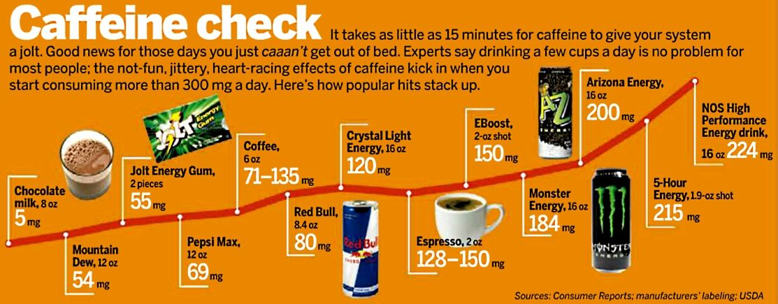 Chart comparing caffeine amounts in energy drinks coffee and